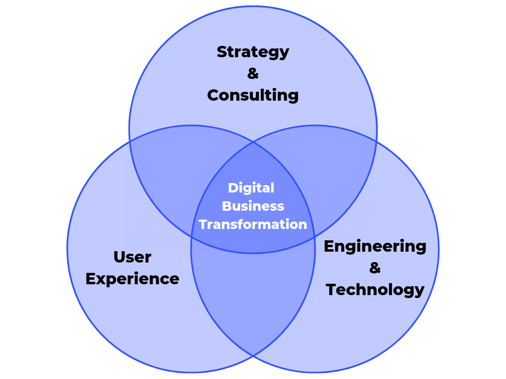 Strategy. Experience. Engineering. Digital to the core.